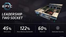 AMD服务器芯片EPYC主要特点